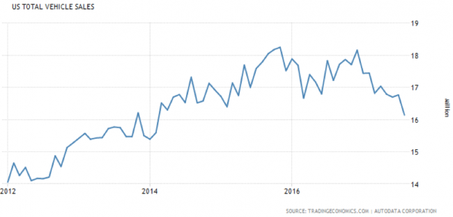 US Car sales - Autodata total vehicle sales, 5y